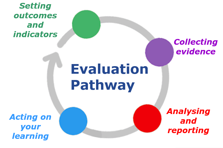 Project set-up Training: Identifying Outcomes & Indicators ...
