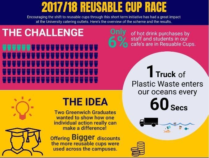 Reuse Race