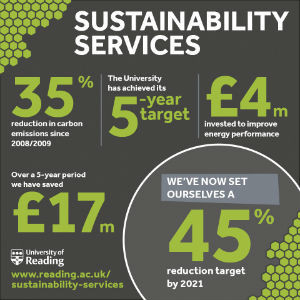 University of Reading has cut its carbon emissions by 35%