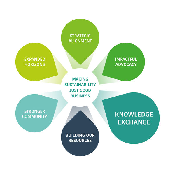 Research and Knowledge Exchange