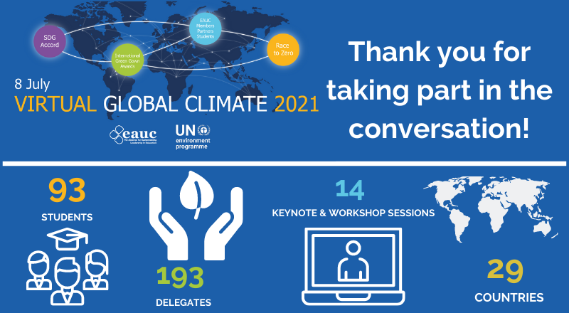 A review of the EAUC Global Climate 2021