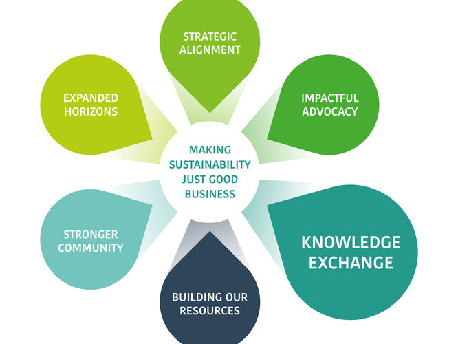 Next Generation Sustainability Strategy and Structure Launch