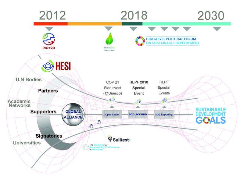 HESI/Global Alliance partnership
